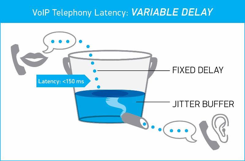 Videoconferencia: ¿Qué es y qué mide mide el jitter buffer?